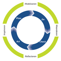 Plan Do Check Act - Deming Circle