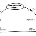 7 levensfasen
